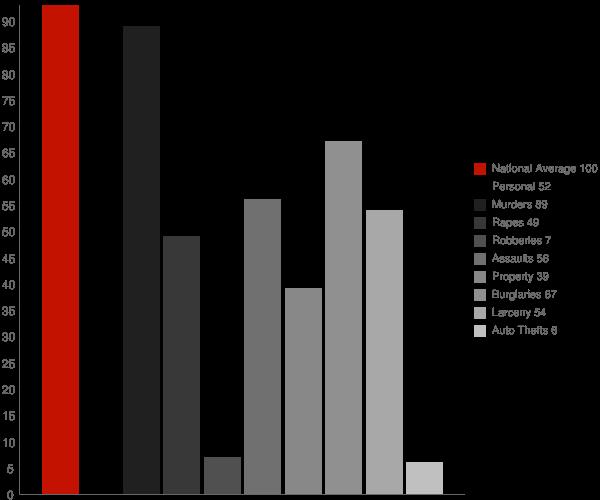 Sheridan CA Crime Statistics
