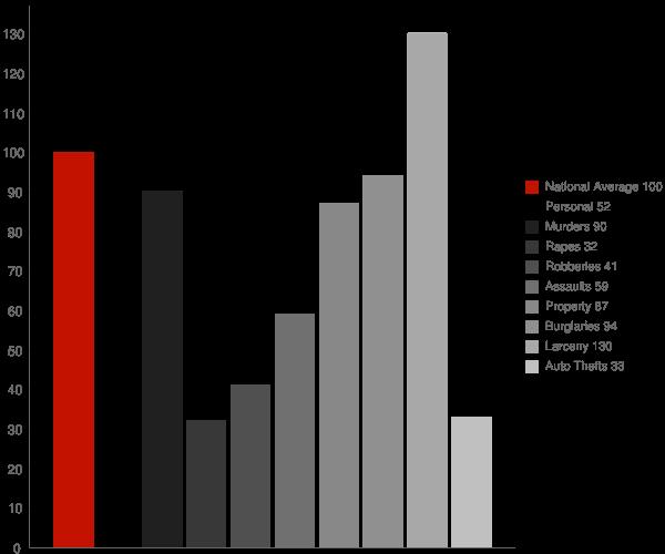 Kingsland GA Crime Statistics
