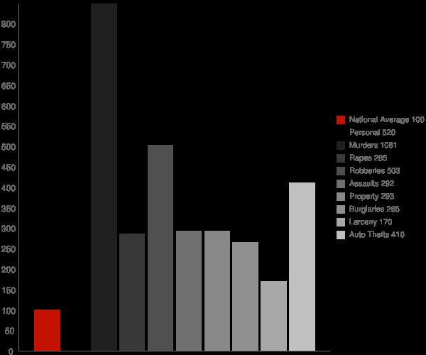 New Orleans LA Crime Statistics