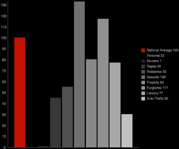 York AL Crime Statistics