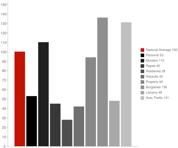Dolan Springs AZ Crime Statistics