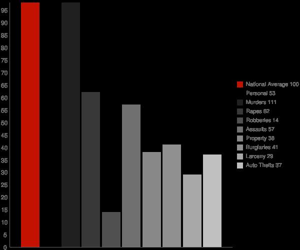 Goodland IN Crime Statistics