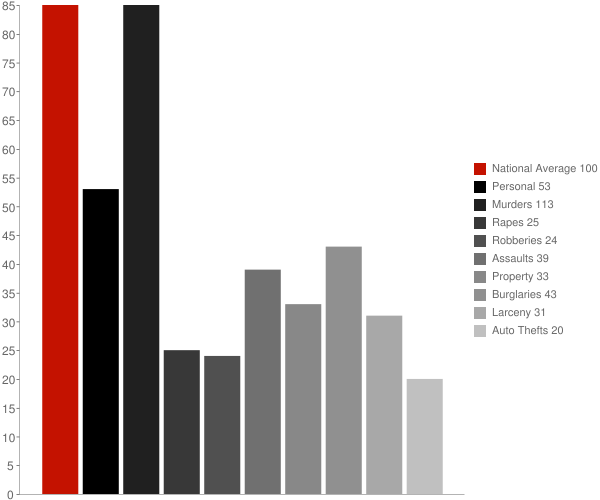 Fayetteville WV Crime Statistics