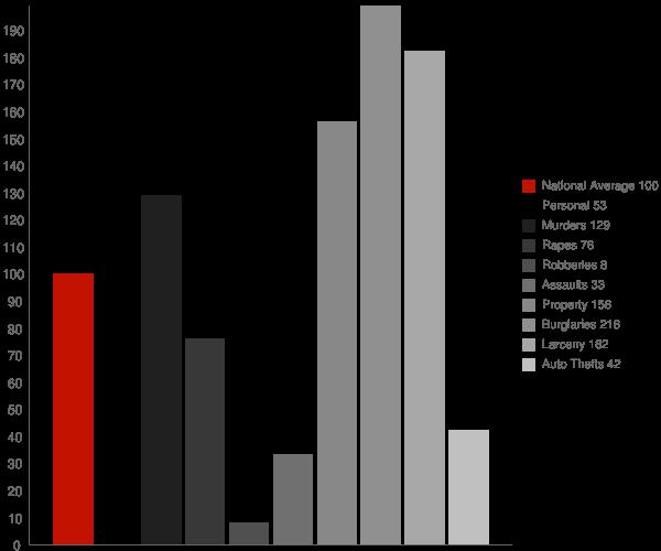 Loachapoka AL Crime Statistics