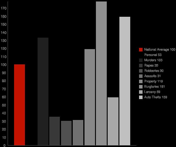 Fort Mohave AZ Crime Statistics
