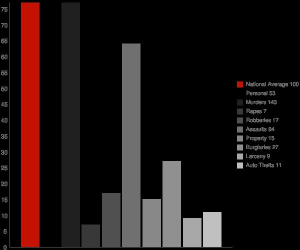 Church Point LA Crime Statistics