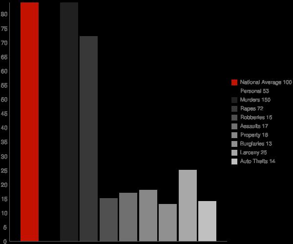 Monterey IN Crime Statistics