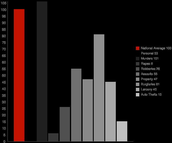 Butler GA Crime Statistics