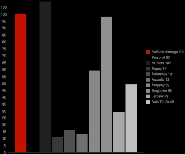 St James NC Crime Statistics