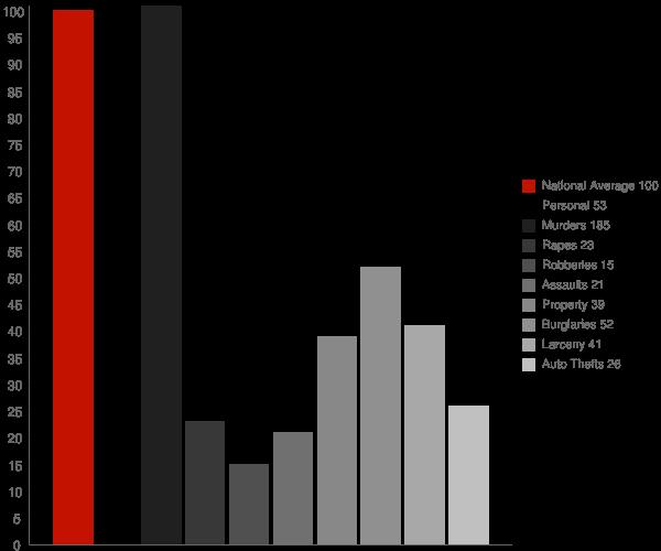 Tennille GA Crime Statistics