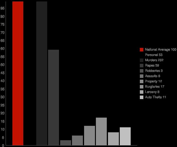 Terry MS Crime Statistics