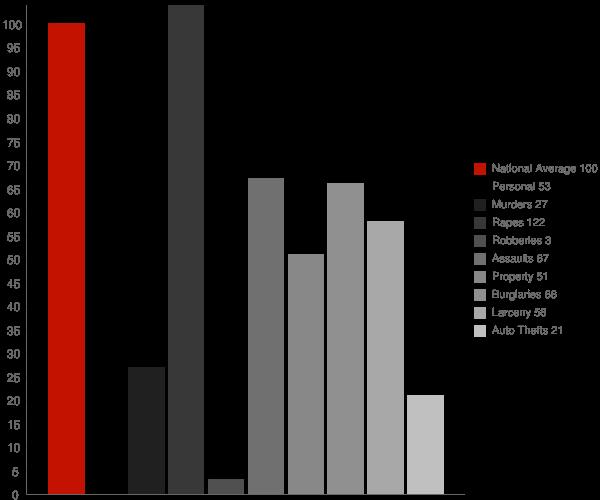 Omaha AR Crime Statistics