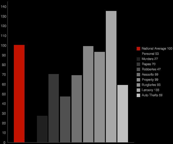 Garner NC Crime Statistics