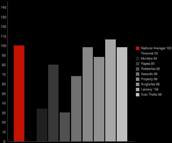 Lawrenceville GA Crime Statistics