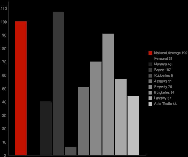 New Cumberland WV Crime Statistics