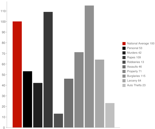 Louann AR Crime Statistics