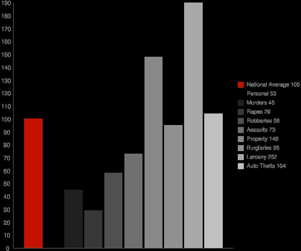 Clarksburg MD Crime Statistics