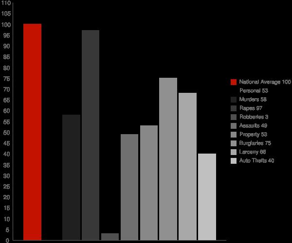 Delleker CA Crime Statistics