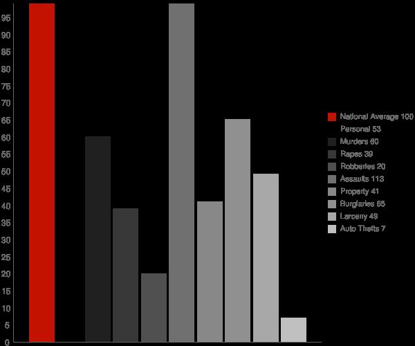 St Maurice LA Crime Statistics