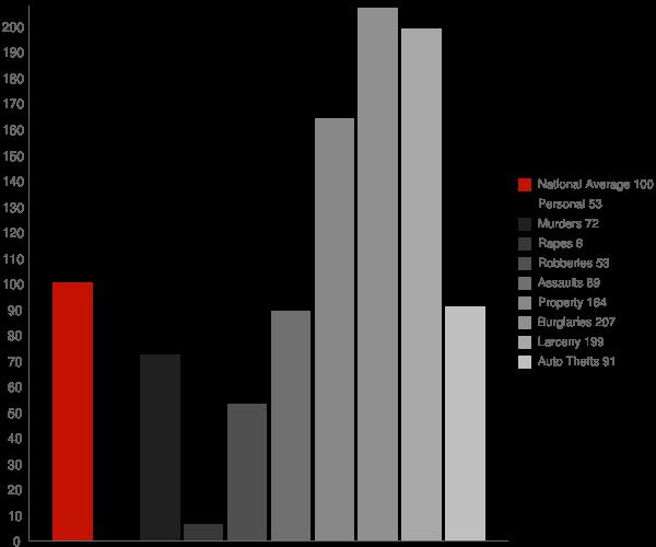 Henderson GA Crime Statistics