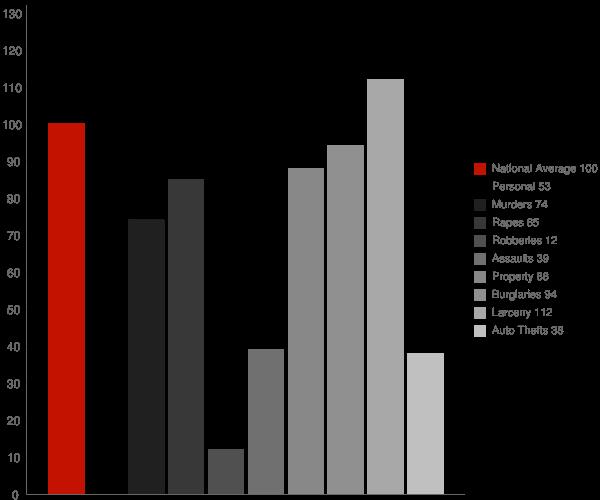 Eureka Springs AR Crime Statistics
