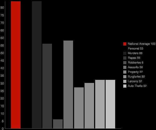 Home Gardens CA Crime Statistics