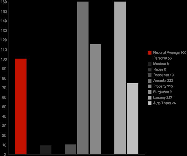 Newhalen AK Crime Statistics