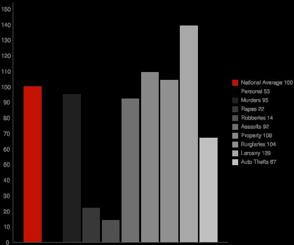Milton WV Crime Statistics
