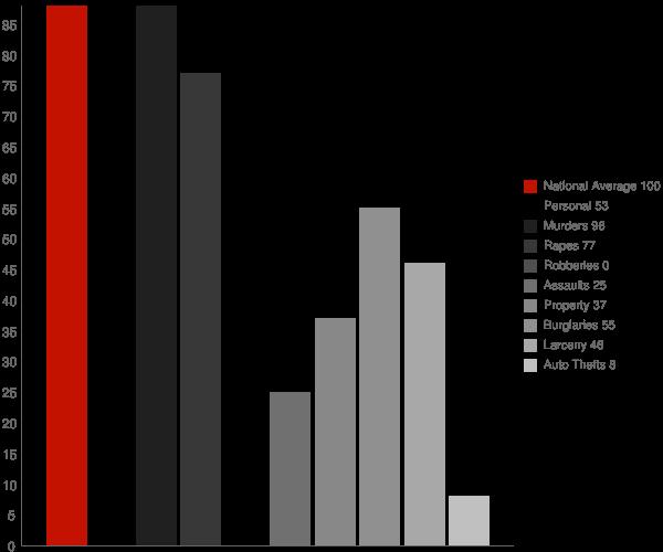 Diamond City AR Crime Statistics