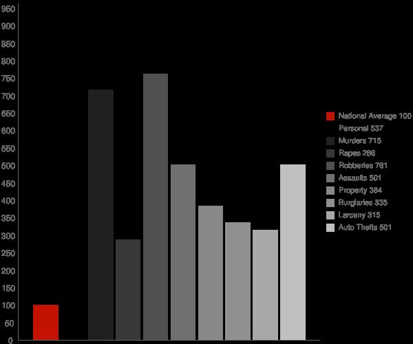 Atlanta GA Crime Statistics