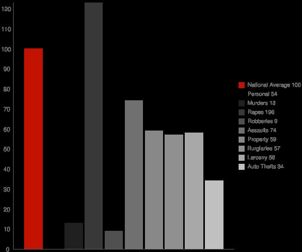 Jaffrey NH Crime Statistics