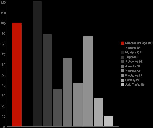 Tillatoba MS Crime Statistics