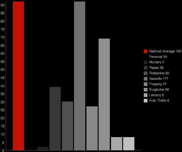 Keachi LA Crime Statistics