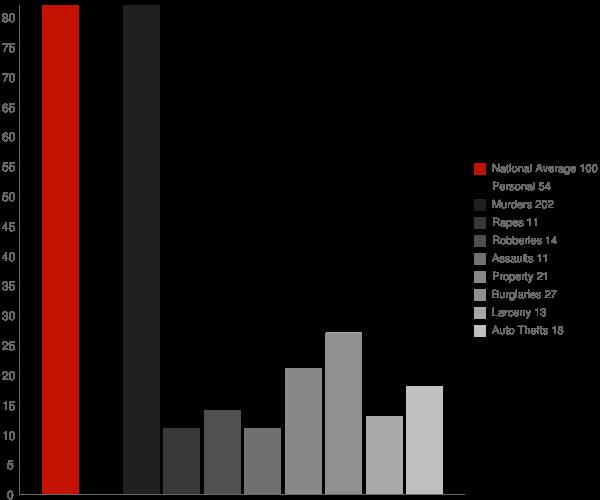 Pine Hill AL Crime Statistics