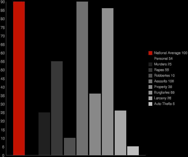 Los Osos CA Crime Statistics