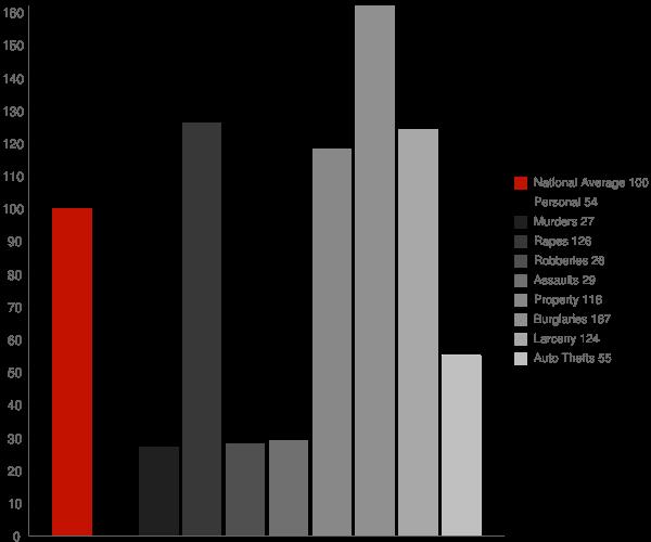 Manteo NC Crime Statistics