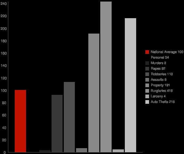 Mexican Colony CA Crime Statistics