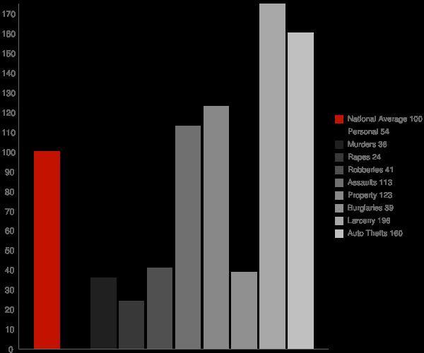 Spencerville MD Crime Statistics