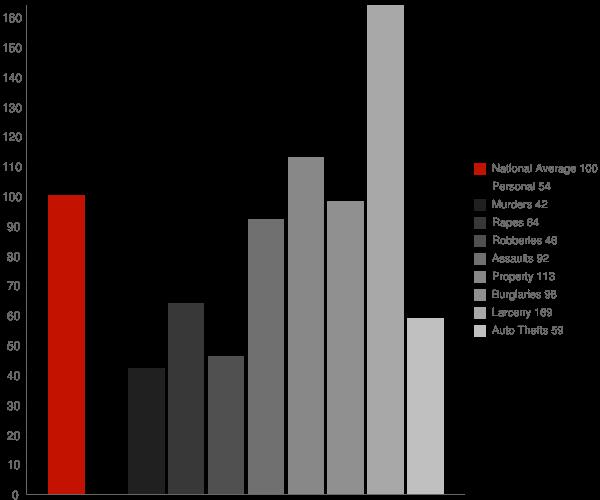 Richmond IN Crime Statistics