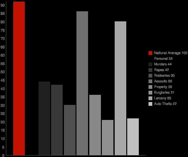 Interlaken CA Crime Statistics