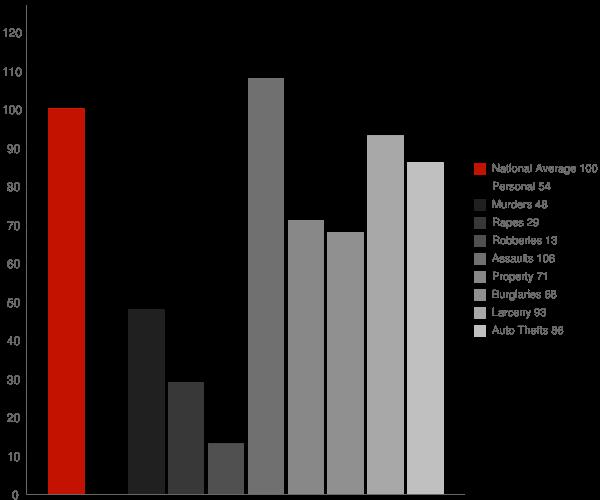Sunol CA Crime Statistics