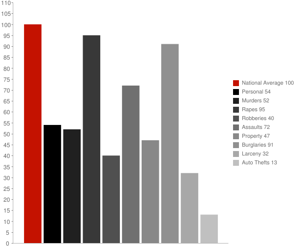 Uniontown AL Crime Statistics