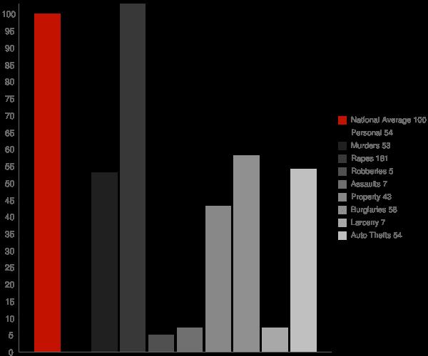 Rockford ID Crime Statistics
