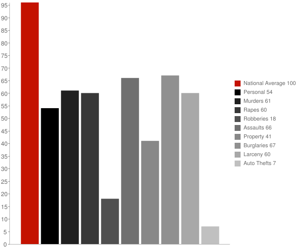 Monterey CA Crime Statistics