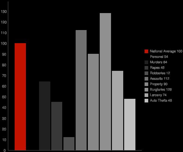 Scarbro WV Crime Statistics