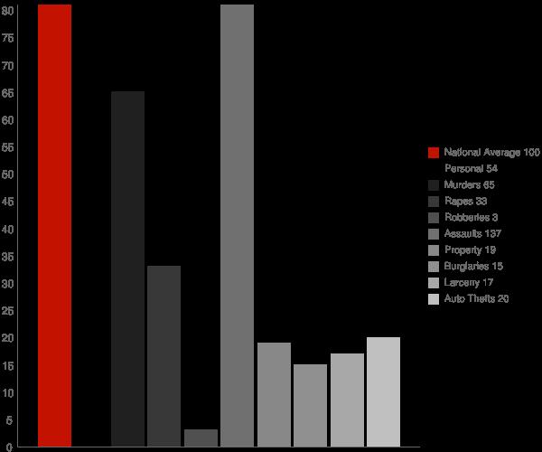 Reedy WV Crime Statistics