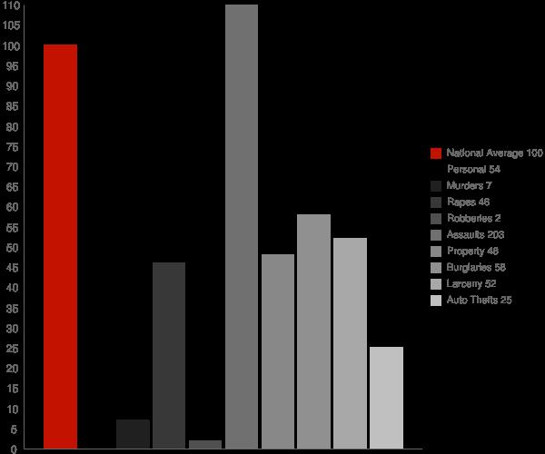 Nunam Iqua AK Crime Statistics