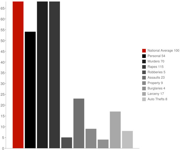 McKittrick CA Crime Statistics