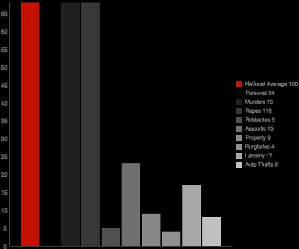 Tupman CA Crime Statistics