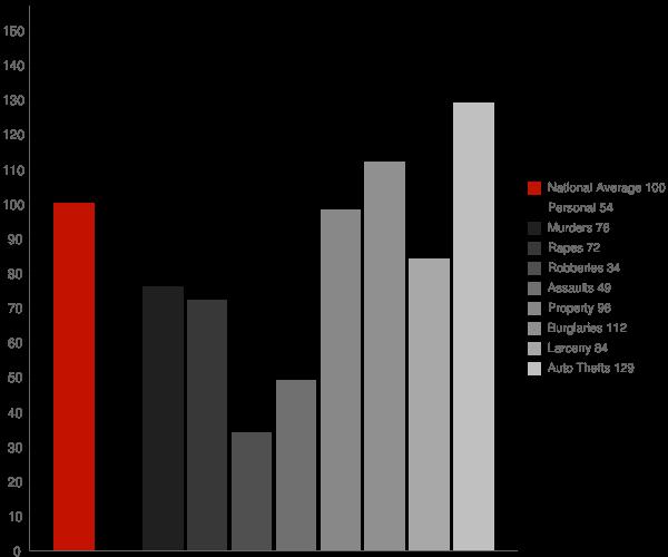 Gilbert AZ Crime Statistics